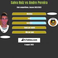 Salva Ruiz vs Andre Pereira h2h player stats