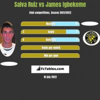 Salva Ruiz vs James Igbekeme h2h player stats