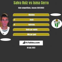 Salva Ruiz vs Isma Cerro h2h player stats