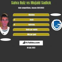 Salva Ruiz vs Mujaid Sadick h2h player stats