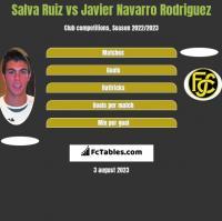Salva Ruiz vs Javier Navarro Rodriguez h2h player stats