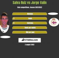 Salva Ruiz vs Jorge Valin h2h player stats