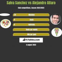 Salva Sanchez vs Alejandro Alfaro h2h player stats