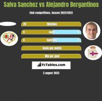 Salva Sanchez vs Alejandro Bergantinos h2h player stats