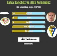 Salva Sanchez vs Alex Fernandez h2h player stats