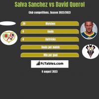 Salva Sanchez vs David Querol h2h player stats