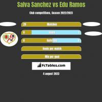 Salva Sanchez vs Edu Ramos h2h player stats