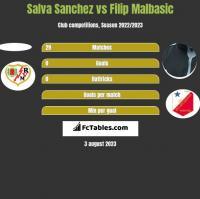 Salva Sanchez vs Filip Malbasić h2h player stats