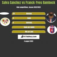 Salva Sanchez vs Franck-Yves Bambock h2h player stats