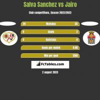 Salva Sanchez vs Jairo h2h player stats