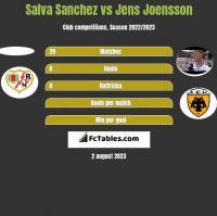Salva Sanchez vs Jens Joensson h2h player stats