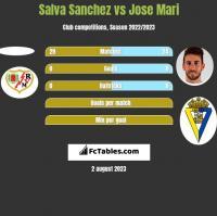 Salva Sanchez vs Jose Mari h2h player stats