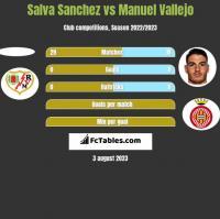 Salva Sanchez vs Manuel Vallejo h2h player stats