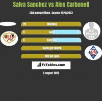 Salva Sanchez vs Alex Carbonell h2h player stats