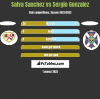 Salva Sanchez vs Sergio Gonzalez h2h player stats