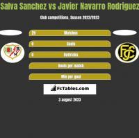 Salva Sanchez vs Javier Navarro Rodriguez h2h player stats