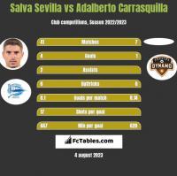 Salva Sevilla vs Adalberto Carrasquilla h2h player stats
