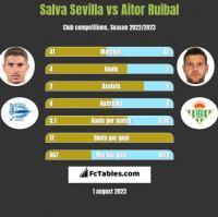 Salva Sevilla vs Aitor Ruibal h2h player stats