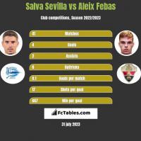 Salva Sevilla vs Aleix Febas h2h player stats