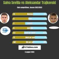 Salva Sevilla vs Aleksandar Trajkovski h2h player stats