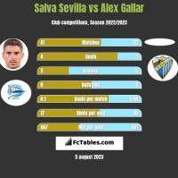 Salva Sevilla vs Alex Gallar h2h player stats