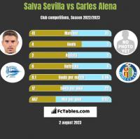 Salva Sevilla vs Carles Alena h2h player stats