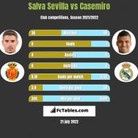 Salva Sevilla vs Casemiro h2h player stats