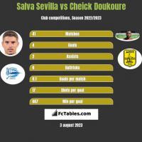 Salva Sevilla vs Cheick Doukoure h2h player stats