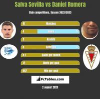 Salva Sevilla vs Daniel Romera h2h player stats