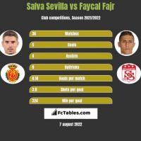 Salva Sevilla vs Faycal Fajr h2h player stats