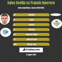 Salva Sevilla vs Francis Guerrero h2h player stats
