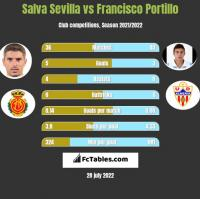 Salva Sevilla vs Francisco Portillo h2h player stats