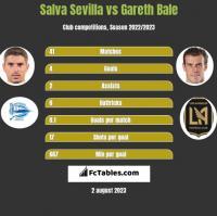 Salva Sevilla vs Gareth Bale h2h player stats