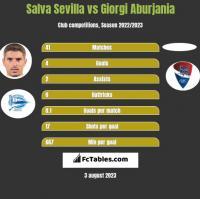 Salva Sevilla vs Giorgi Aburjania h2h player stats