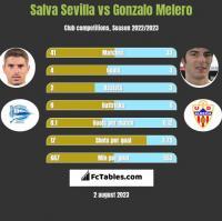 Salva Sevilla vs Gonzalo Melero h2h player stats