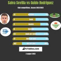 Salva Sevilla vs Guido Rodriguez h2h player stats