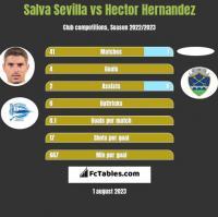 Salva Sevilla vs Hector Hernandez h2h player stats