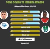 Salva Sevilla vs Ibrahim Amadou h2h player stats