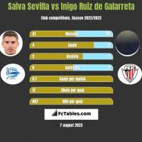 Salva Sevilla vs Inigo Ruiz de Galarreta h2h player stats