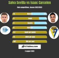 Salva Sevilla vs Isaac Carcelen h2h player stats
