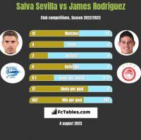 Salva Sevilla vs James Rodriguez h2h player stats
