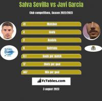 Salva Sevilla vs Javi Garcia h2h player stats