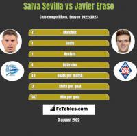 Salva Sevilla vs Javier Eraso h2h player stats