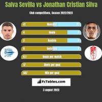 Salva Sevilla vs Jonathan Cristian Silva h2h player stats