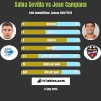 Salva Sevilla vs Jose Campana h2h player stats