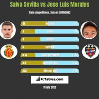 Salva Sevilla vs Jose Luis Morales h2h player stats