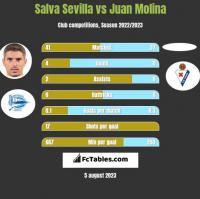 Salva Sevilla vs Juan Molina h2h player stats