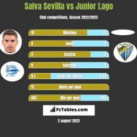 Salva Sevilla vs Junior Lago h2h player stats