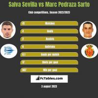 Salva Sevilla vs Marc Pedraza Sarto h2h player stats