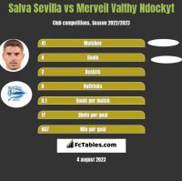 Salva Sevilla vs Merveil Valthy Ndockyt h2h player stats